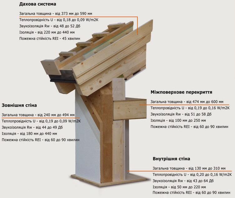 Основні характеристики елементів збірних будинків