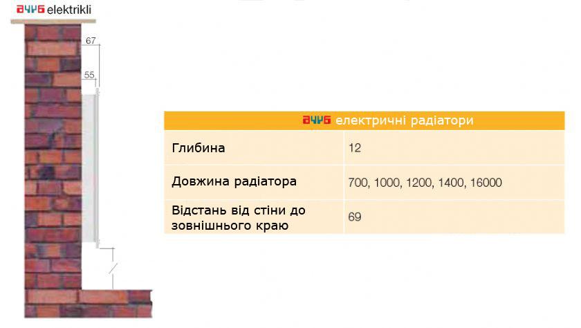 Елктричні радіатори AYYA від ЦЕБ