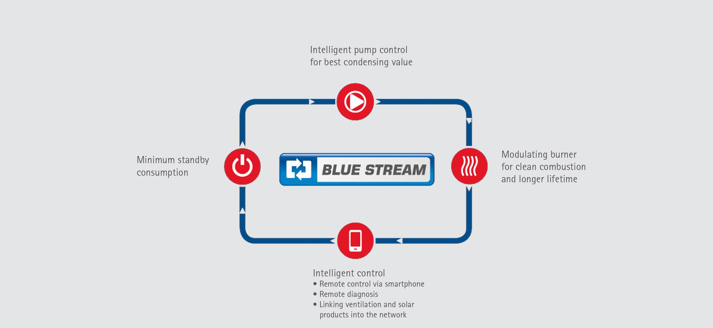 Wolf-Heiztechnik_Blue-Stream_EN